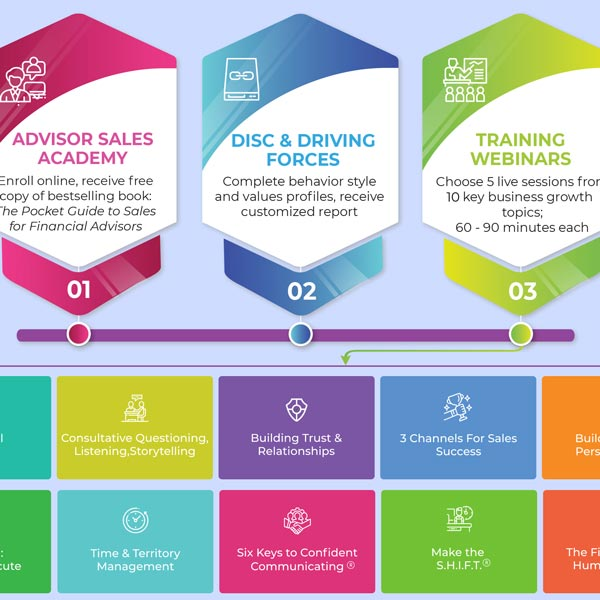 Sales Programs for Advisors Infographic